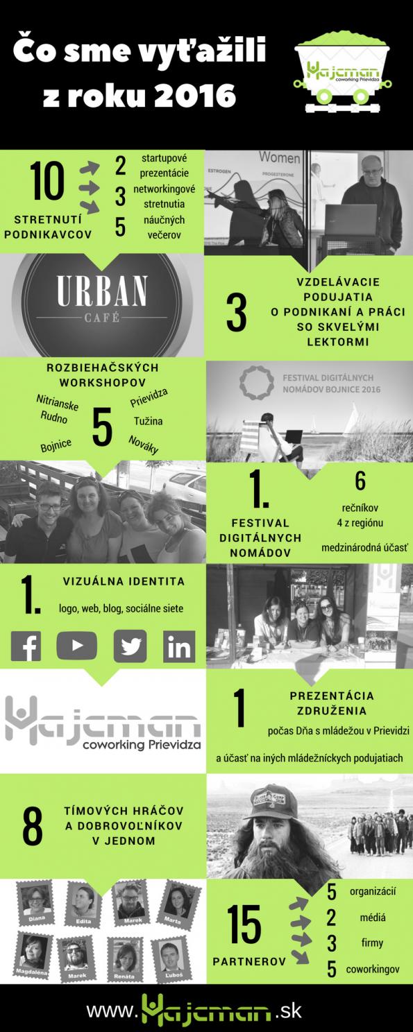 Infografika Hajcman 2016